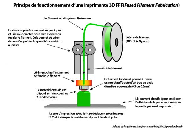 fonctionnement-dune-imprimante-3d.jpg